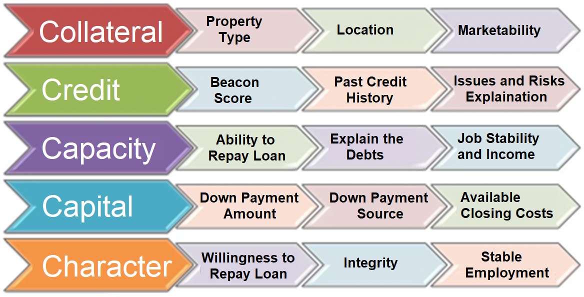 5 C's of Credit to get a Mortgage